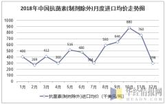 2018年中国抗菌素(制剂除外)月度进口均价统计图
