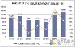2012-2018年中国抗菌素制剂进口数量统计图
