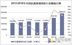 2012-2018年中国抗菌素制剂进口金额统计图