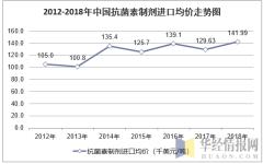 2012-2018年中国抗菌素制剂进口均价走势图
