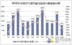 2018年中国空气调节器月度进口数量走势图