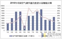 2018年中国空气调节器月度进口金额统计图