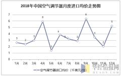 2018年中国空气调节器月度进口均价统计图