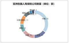亚洲各国人寿保险公司数量(单位:家)