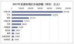 2017年亚洲各地区市场份额(单位:亿元)
