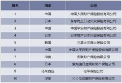 亚洲前十位寿险公司排名