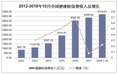 2012-2018年10月中国健康险保费收入及增长