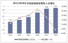 2013-2018年中国原保险保费收入及增长