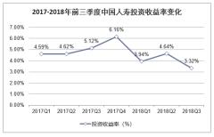 2017-2018年前三季度中国人寿投资收益率变化