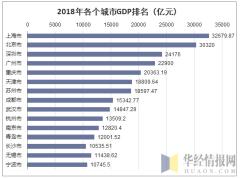 2018年各个城市GDP排名(亿元)