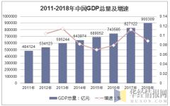 2011-2018年中国GDP总量及增速
