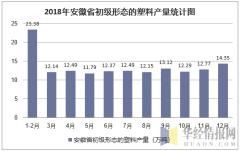 2018年安徽省初级形态的塑料产量统计图
