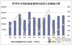 2018年中国抗菌素制剂月度进口金额统计图