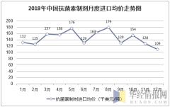 2018年中国抗菌素制剂月度进口均价统计图