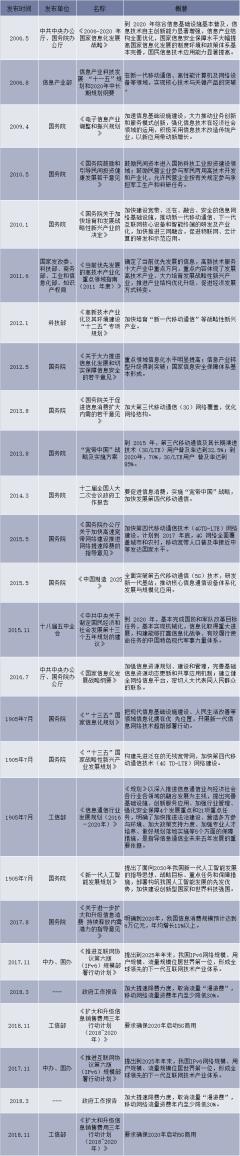 2006-2018年我国通信行业相关产业政策和法规
