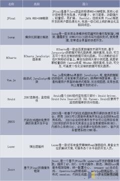 2017年中国重点国产开源项目