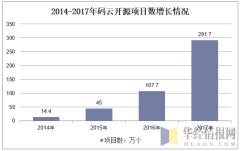 2014-2017年码云开源项目数增长情况