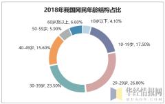 2018年我国网民年龄结构占比