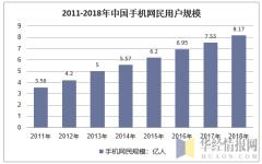2011-2018年中国手机网民用户规模