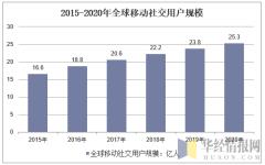 2015-2020年全球移动社交用户规模