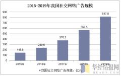 2015-2020年我国社交网络广告规模