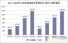 2017-2018年分季度我国基本型乘用车(轿车)销售情况