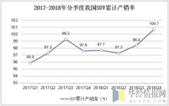 2017-2018年分季度我国SUV累计产销率