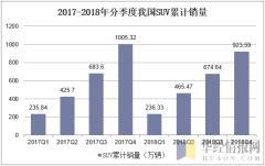 2017-2018年分季度我国SUV累计销量