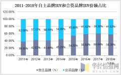 2011-2018年自主品牌SUV和合资品牌SUV份额占比