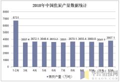 2018年中国焦炭产量数据统计