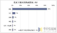 焦炭下游应用构成情况(%)
