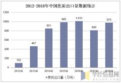 2012-2018年中国焦炭出口量数据统计
