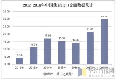 2012-2018年中国焦炭出口金额数据统计