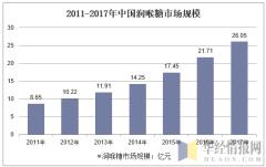2011-2017年中国润喉糖市场规模