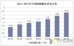 2011-2017年中国润喉糖行业需求量情况