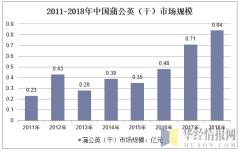 2011-2018年中国蒲公英(干)市场规模