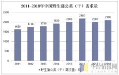2011-2018年中国野生蒲公英(干)需求量