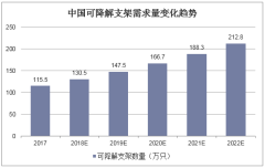 中国可降解支架需求量变化趋势