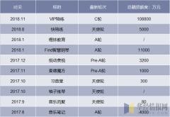 2017-2018年中国音乐教育市场融资情况分析