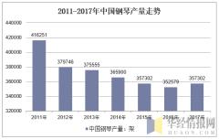 2011-2017年中国钢琴产量走势