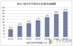 2011-2017年中国音乐培训市场规模