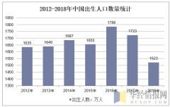 2012-2018年中国出生人口数量统计