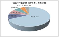 2018年中国丙烯下游消费分类及份额