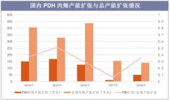 国内PHD丙烯产能扩张与总产能扩张情况