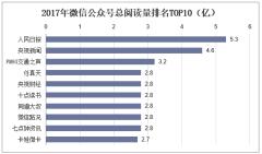 2017年微信公众号总阅读量排名TOP10(亿)