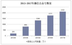 2013-2017年中国微信公众号数量