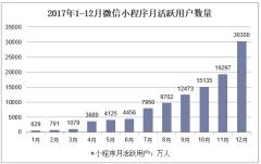 2017年1-12月微信小程序月活跃用户数量