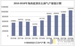 2010-2018年海南省液化石油气产量统计图
