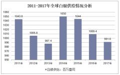2011-2017年全球白银供给情况分析