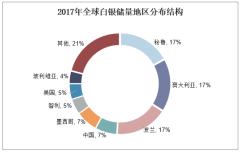 2017年全球白银储量地区分布结构
